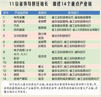 【抗击疫情江西在行动】江西省领导任产业链链长,背后释放出什么信号?